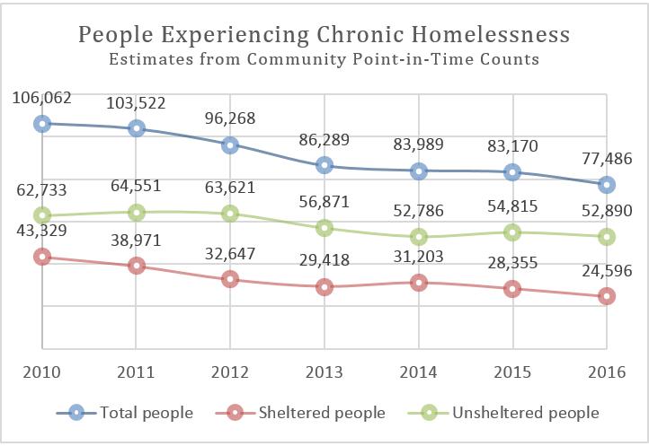 Ending Chronic Homelessness - Chronic homelessness across the us map