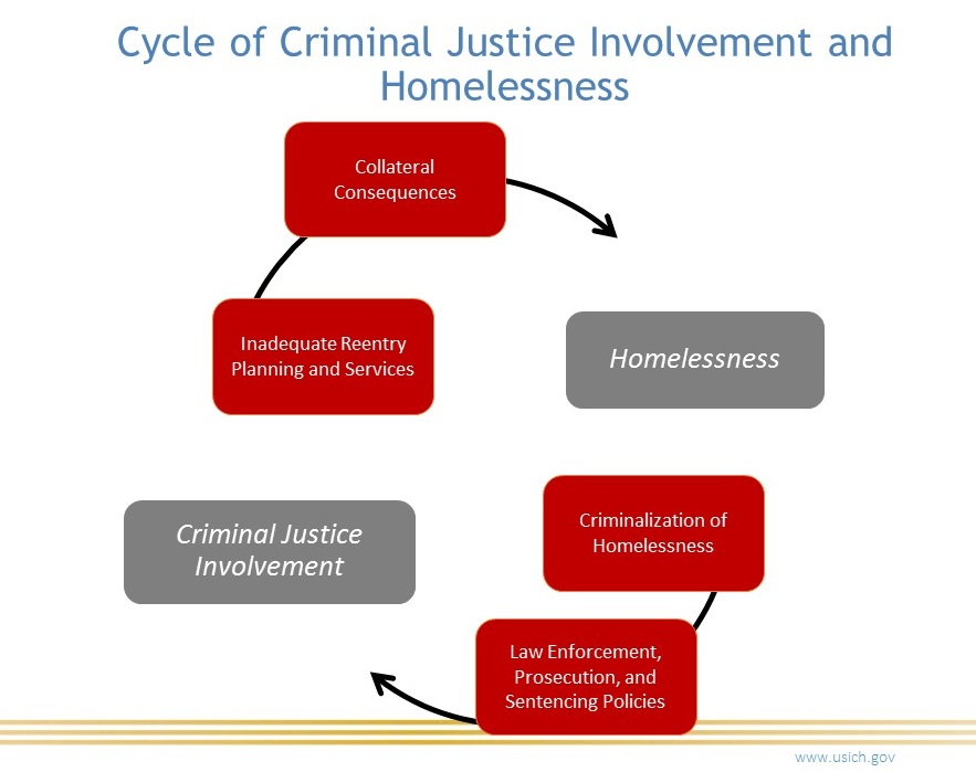 We Can Break The Cycle Of Homelessness And Criminal Justice System Involvement